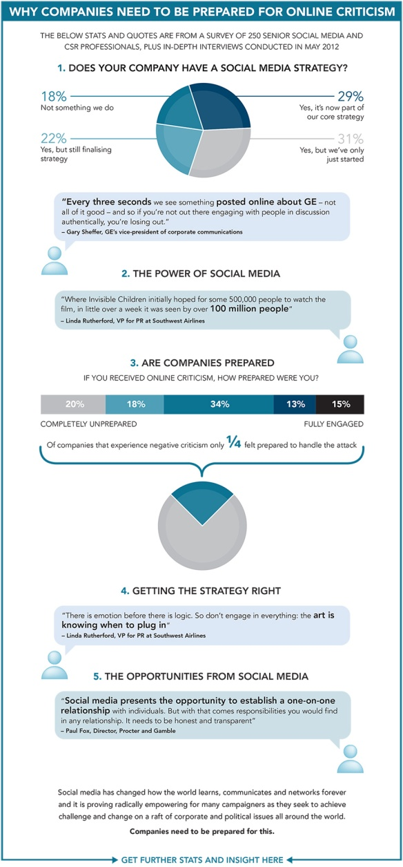 Social media crisis Infographic