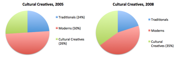 Cultural Creatives