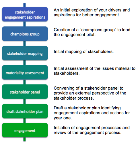 stakeholder-engagement-process-with-text