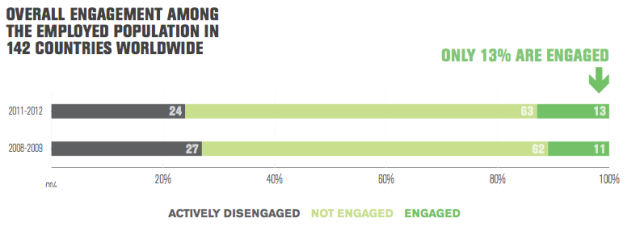 engagement -Gallup