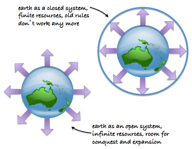 earth closed system