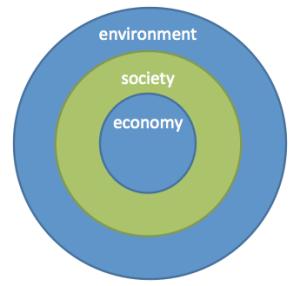 environment society economy