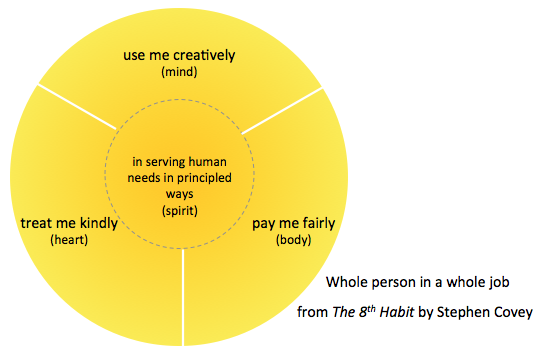 whole person paradigm covey
