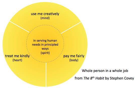 whole person paradigm covey